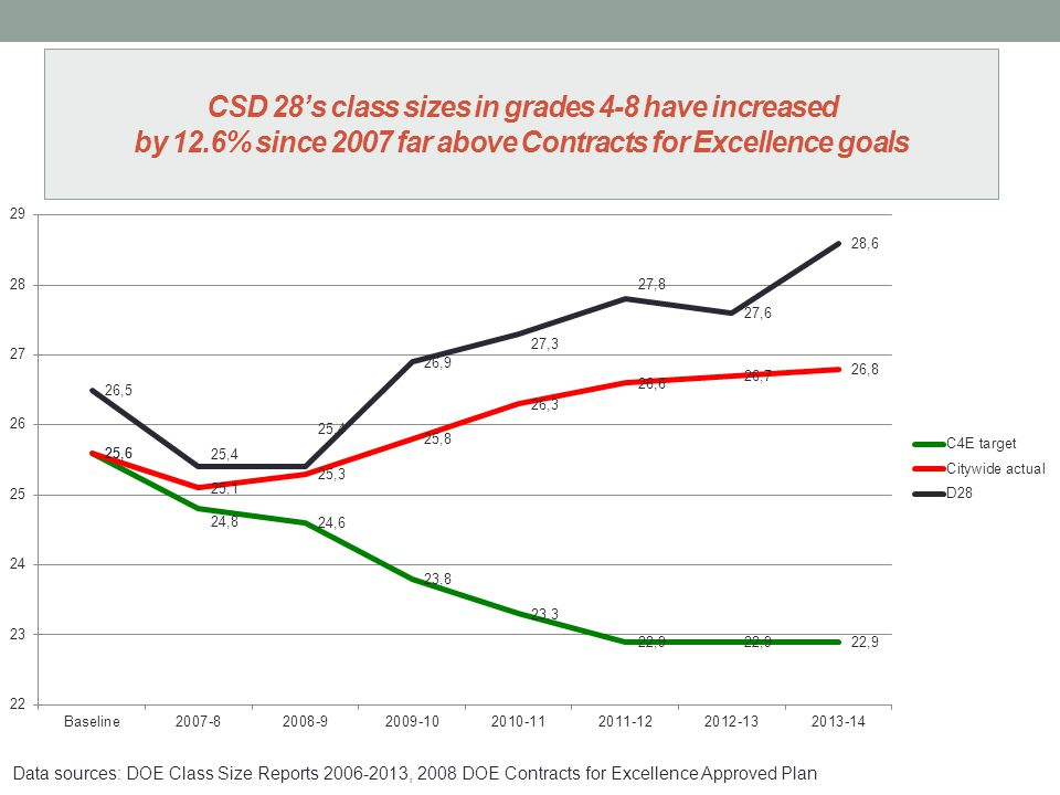 CSD 28's class sizes in grades 4-8 have increased by 12.6% since 2007 far above Contracts for Excellence goals Data sources: DOE Class Size Reports 2006-2013, 2008 DOE Contracts for Excellence Approved Plan