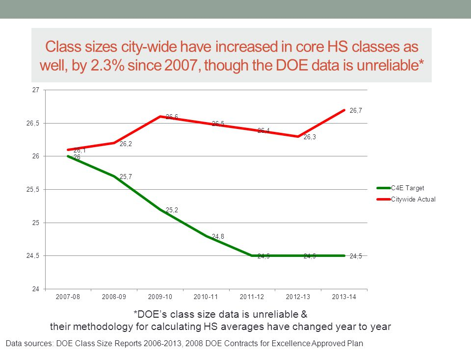 Class sizes city-wide have increased in core HS classes as well, by 2.3% since 2007, though the DOE data is unreliable* *DOE's class size data is unreliable & their methodology for calculating HS averages have changed year to year Data sources: DOE Class Size Reports 2006-2013, 2008 DOE Contracts for Excellence Approved Plan