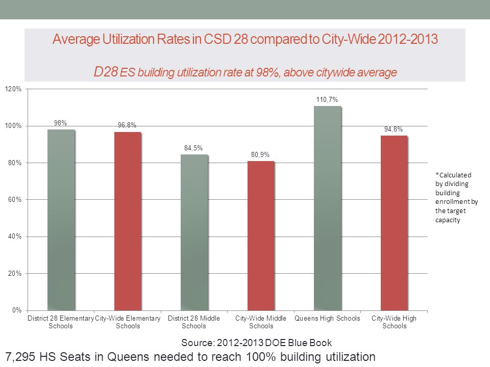 Average Utilization Rates in CSD 28 compared to City-Wide 2012-2013 D28 ES building utilization rate at 98%, above citywide average *Calculated by dividing building enrollment by the target capacity Source: 2012-2013 DOE Blue Book 7,295 HS Seats in Queens needed to reach 100% building utilization