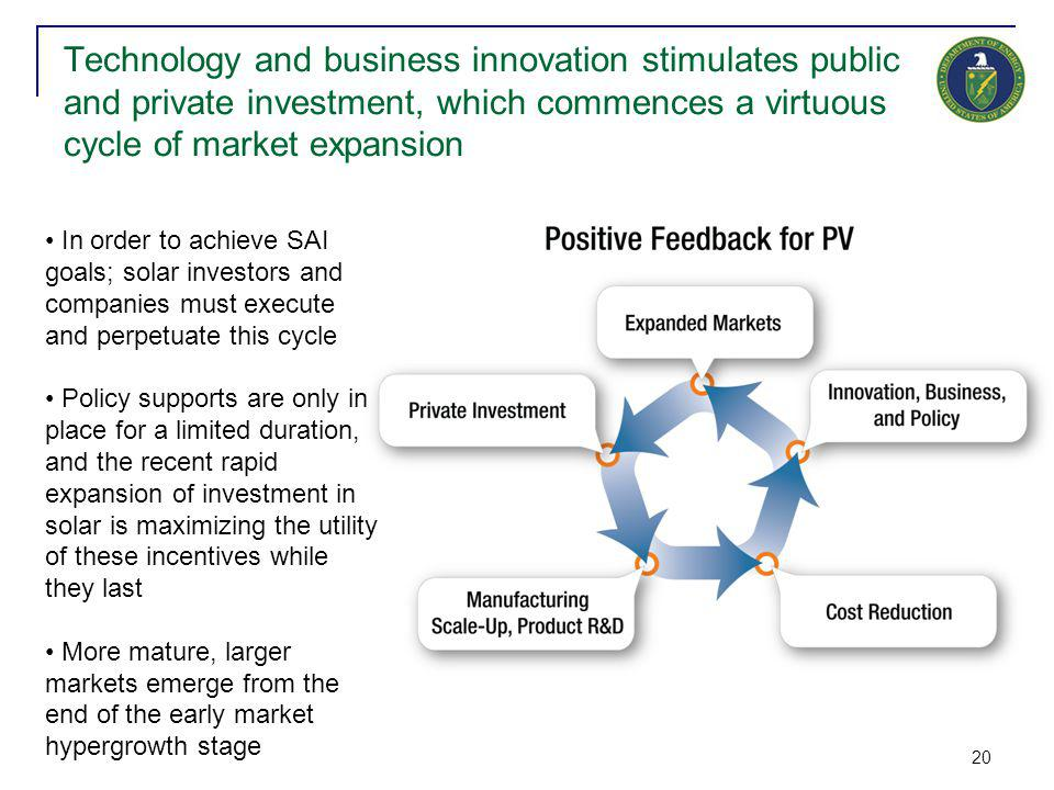 20 Technology and business innovation stimulates public and private investment, which commences a virtuous cycle of market expansion In order to achieve SAI goals; solar investors and companies must execute and perpetuate this cycle Policy supports are only in place for a limited duration, and the recent rapid expansion of investment in solar is maximizing the utility of these incentives while they last More mature, larger markets emerge from the end of the early market hypergrowth stage