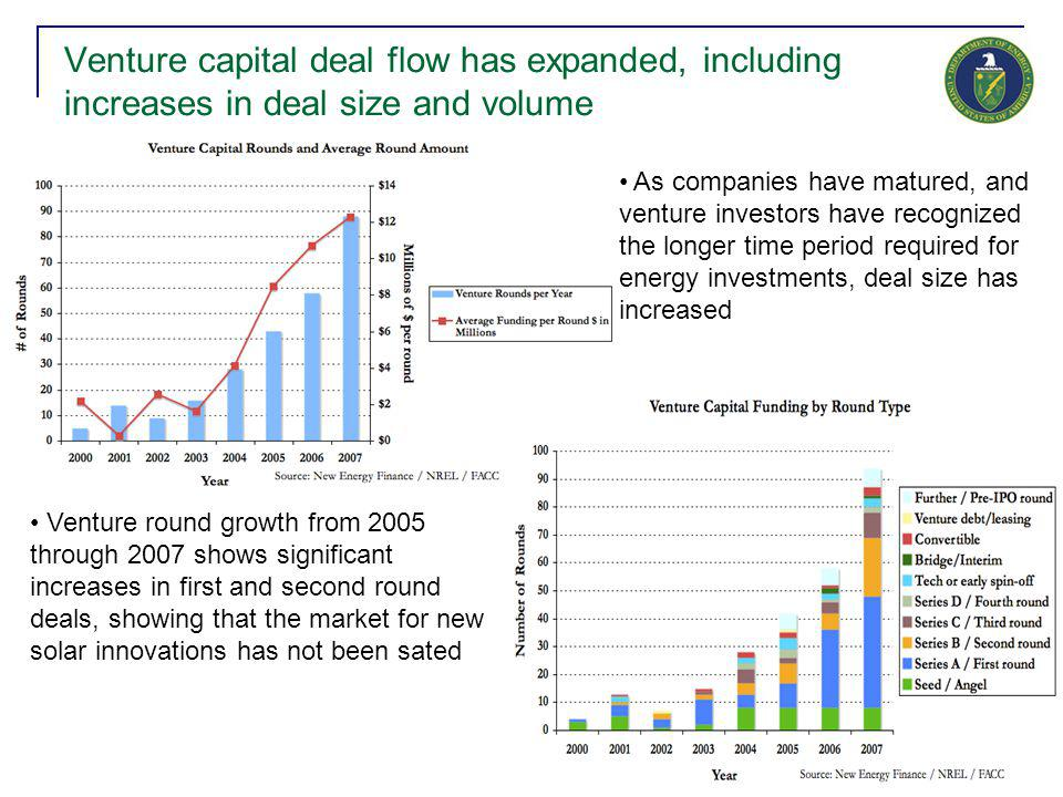 23 Venture capital deal flow has expanded, including increases in deal size and volume As companies have matured, and venture investors have recognize