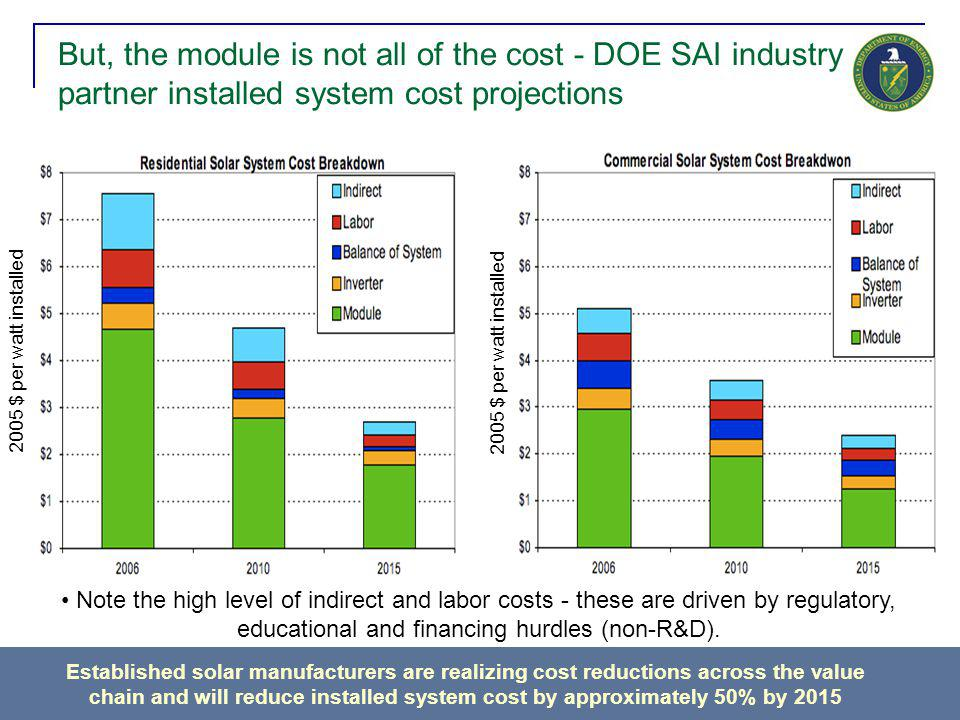 28 But, the module is not all of the cost - DOE SAI industry partner installed system cost projections Established solar manufacturers are realizing c