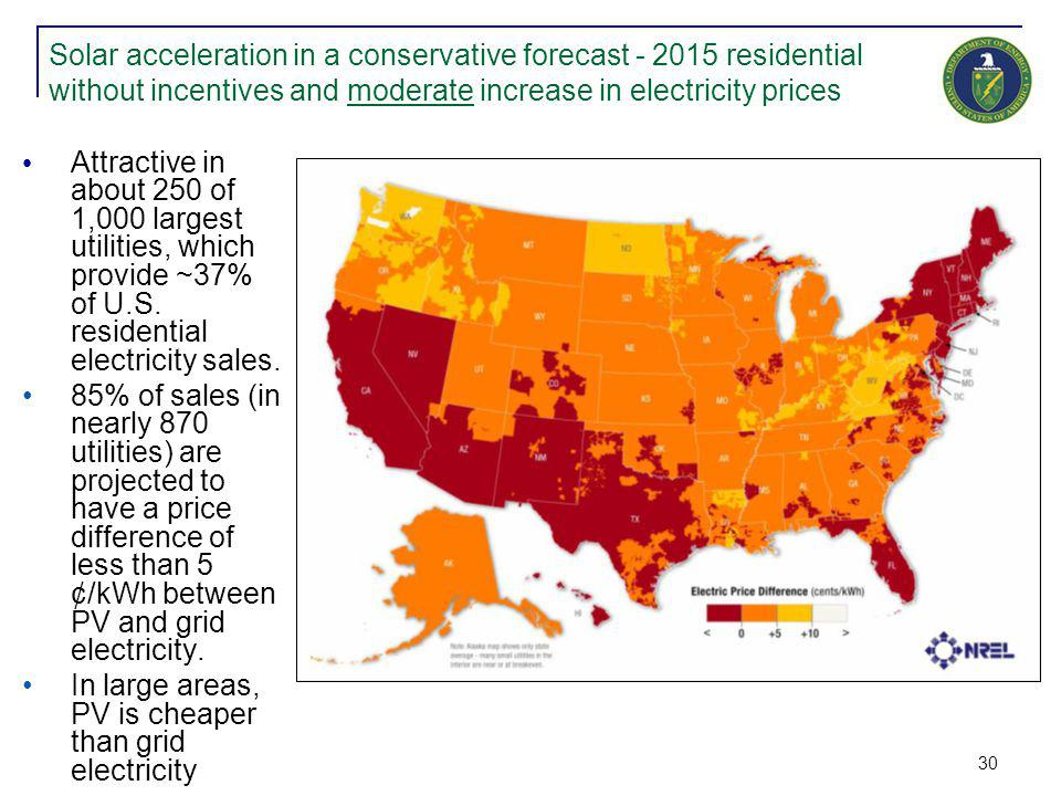 30 Solar acceleration in a conservative forecast - 2015 residential without incentives and moderate increase in electricity prices Attractive in about