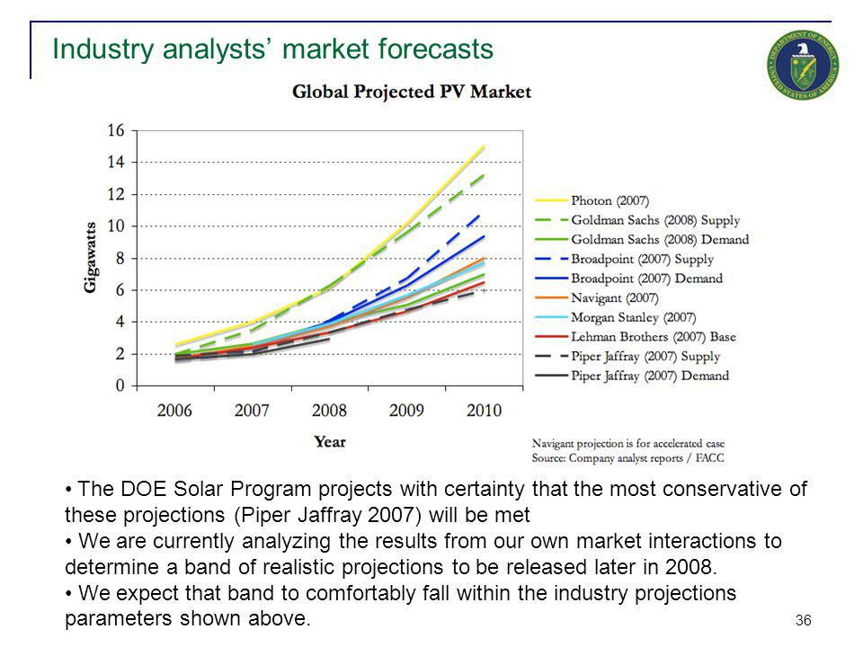 36 Industry analysts' market forecasts The DOE Solar Program projects with certainty that the most conservative of these projections (Piper Jaffray 20