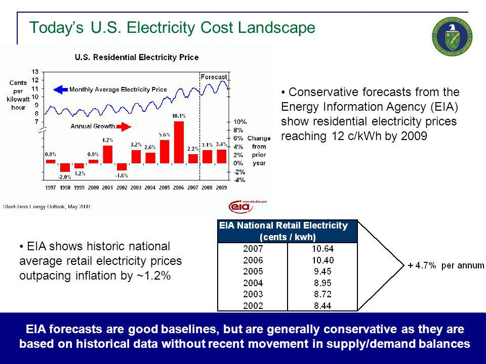 4 Today's U.S. Electricity Cost Landscape EIA shows historic national average retail electricity prices outpacing inflation by ~1.2% Conservative fore