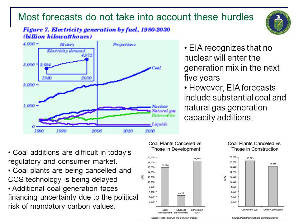 8 Most forecasts do not take into account these hurdles EIA recognizes that no nuclear will enter the generation mix in the next five years However, E