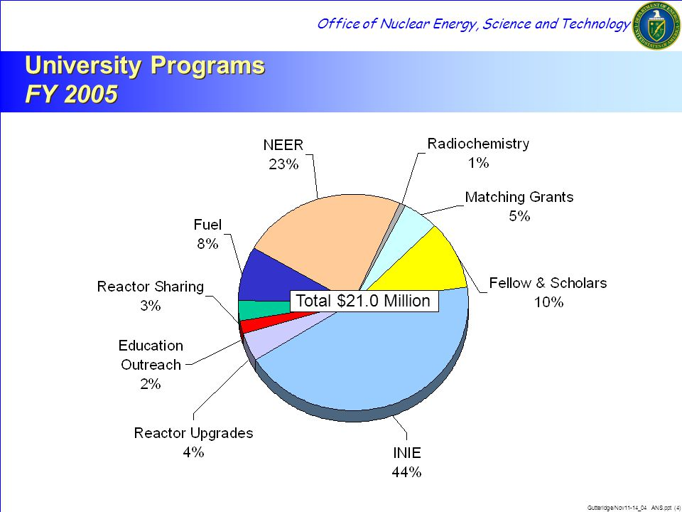 Office of Nuclear Energy, Science and Technology Gutteridge/Nov11-14_04 ANS.ppt (5) DOE Investment ($ in Millions) Number of Students Undergraduate Student Enrollment Trends In Enrollments DOE Investment