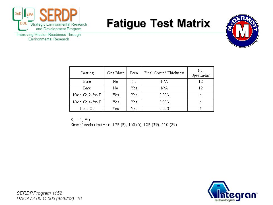EPA DOE DoD Strategic Environmental Research and Development Program Improving Mission Readiness Through Environmental Research SERDP Program 1152 DACA72-00-C-003 (9/26/02) 16 Fatigue Test Matrix
