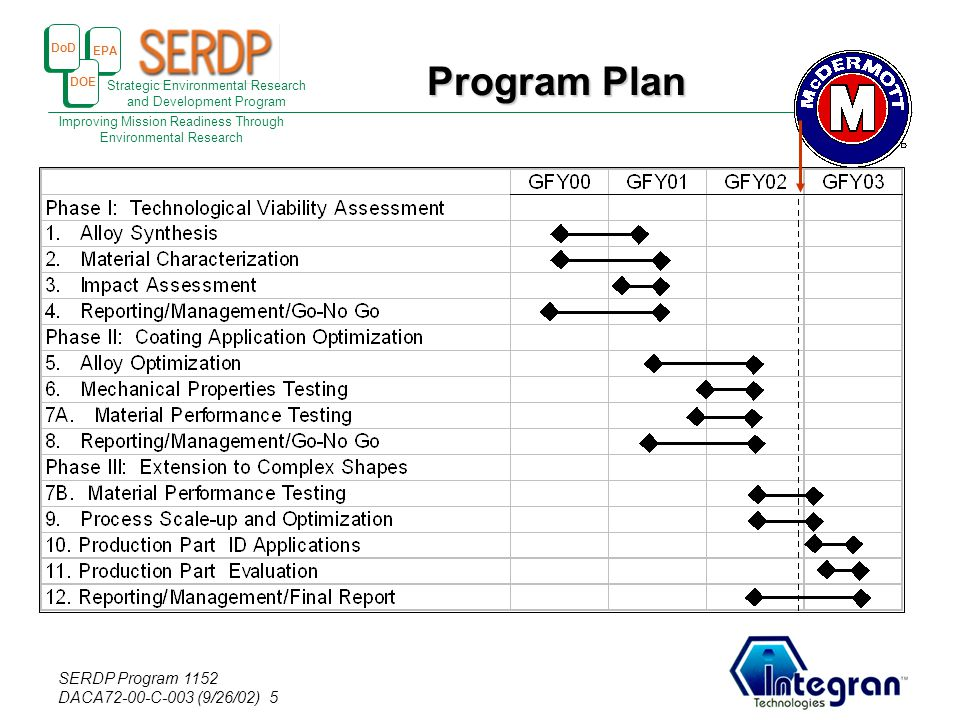 EPA DOE DoD Strategic Environmental Research and Development Program Improving Mission Readiness Through Environmental Research SERDP Program 1152 DAC