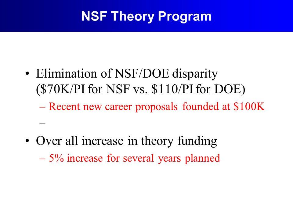 NSF Theory Program Elimination of NSF/DOE disparity ($70K/PI for NSF vs.