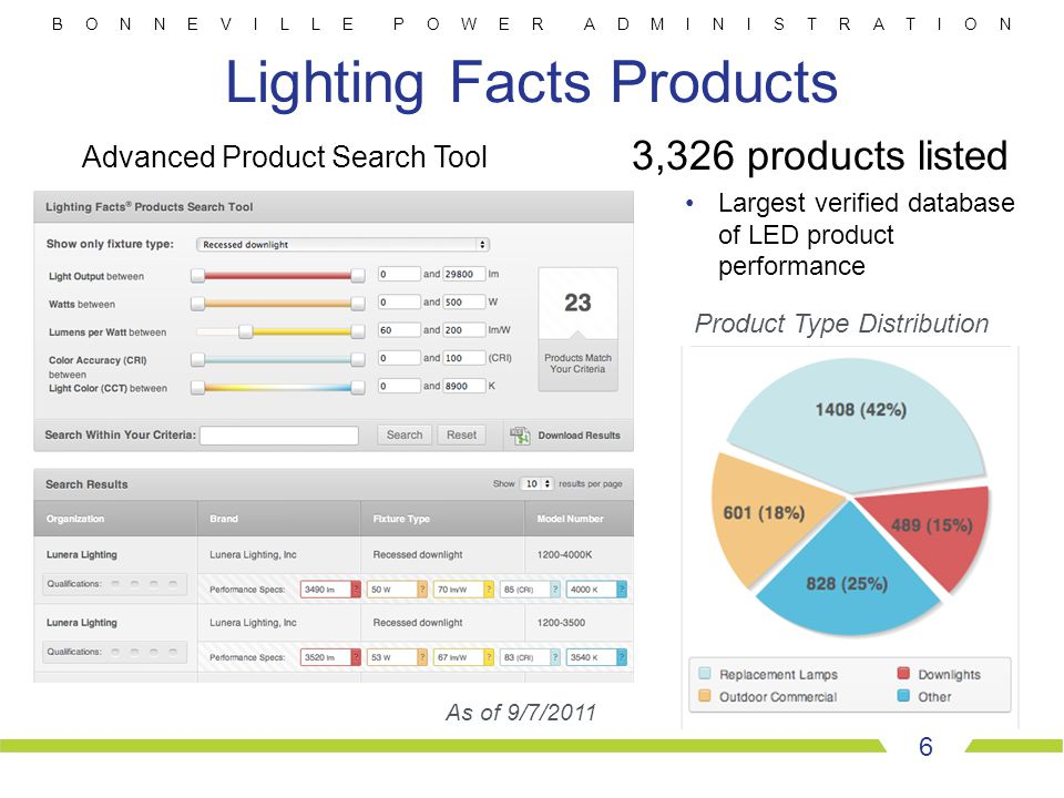 B O N N E V I L L E P O W E R A D M I N I S T R A T I O N 6 Lighting Facts Products Product Type Distribution As of 9/7/2011 3,326 products listed Lar