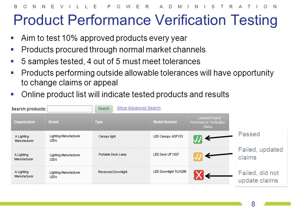 B O N N E V I L L E P O W E R A D M I N I S T R A T I O N 8 Product Performance Verification Testing  Aim to test 10% approved products every year 