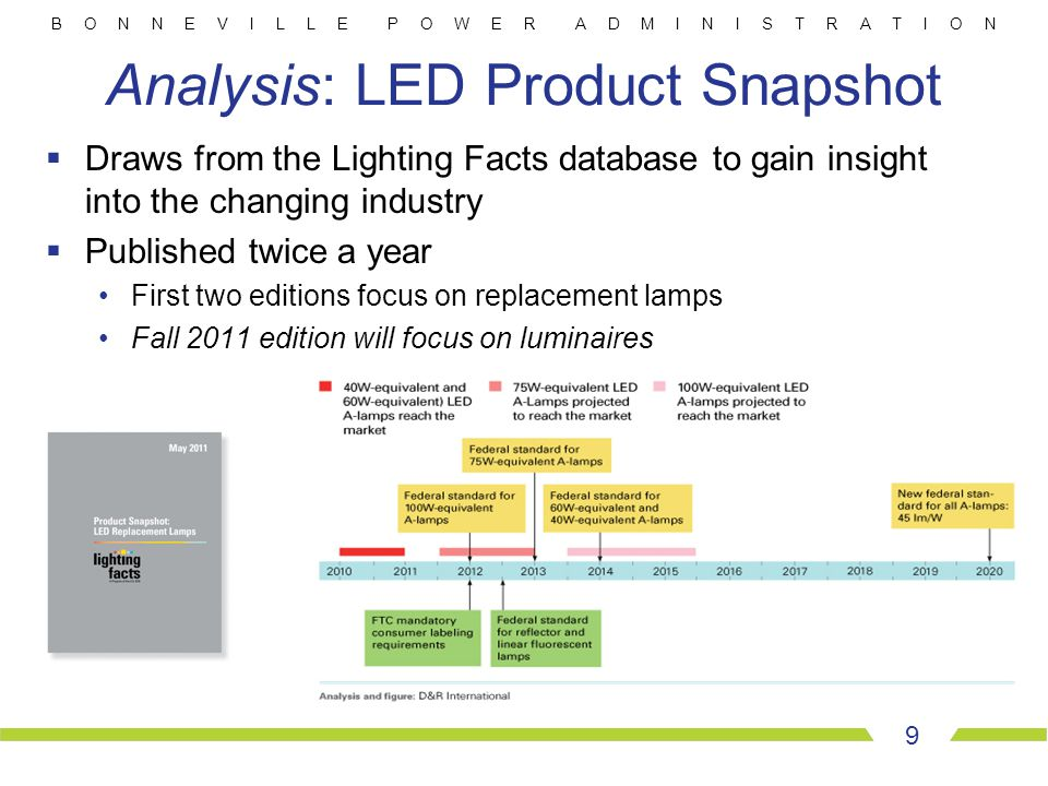 B O N N E V I L L E P O W E R A D M I N I S T R A T I O N 9 Analysis: LED Product Snapshot  Draws from the Lighting Facts database to gain insight in