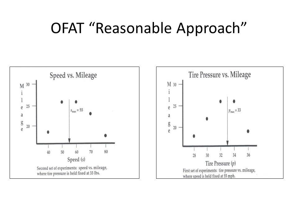 OFAT Reasonable Approach