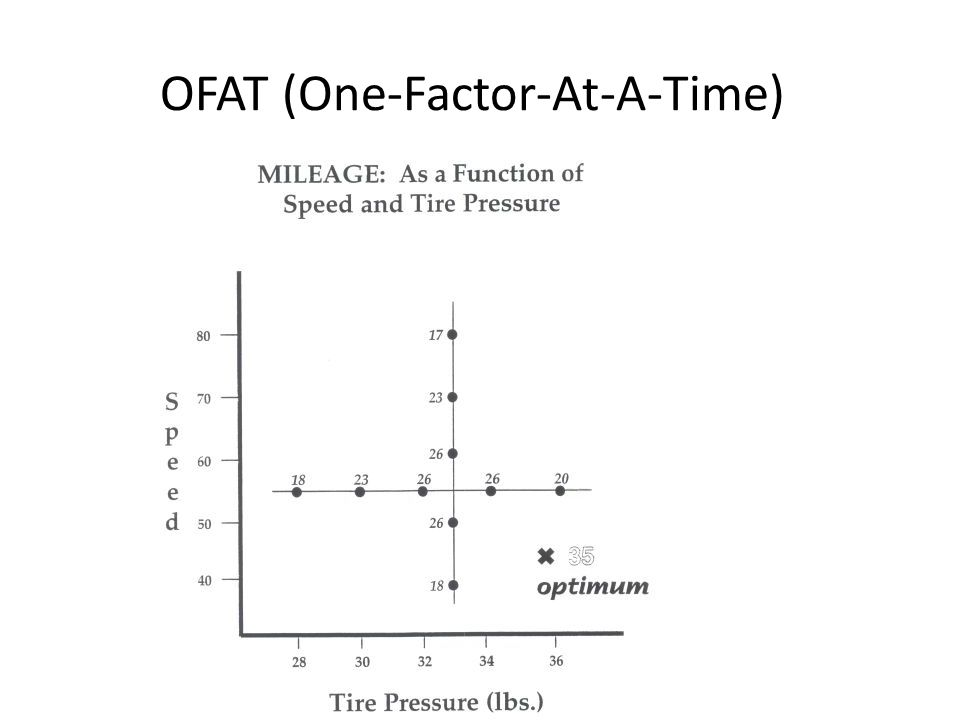 OFAT (One-Factor-At-A-Time)