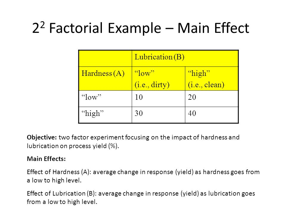 2 2 Factorial Example – Main Effect Lubrication (B) Hardness (A) low (i.e., dirty) high (i.e., clean) low 1020 high 3040 Objective: two factor experiment focusing on the impact of hardness and lubrication on process yield (%).