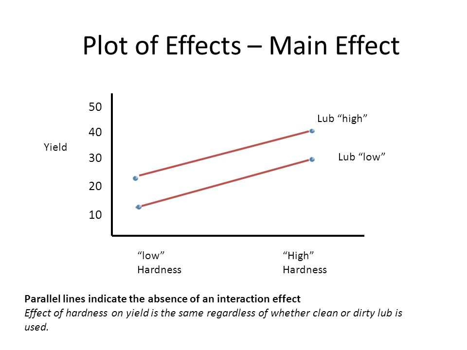 Plot of Effects – Main Effect low Hardness High Hardness Lub low Lub high Yield 50 40 30 20 10 Parallel lines indicate the absence of an interaction effect Effect of hardness on yield is the same regardless of whether clean or dirty lub is used.