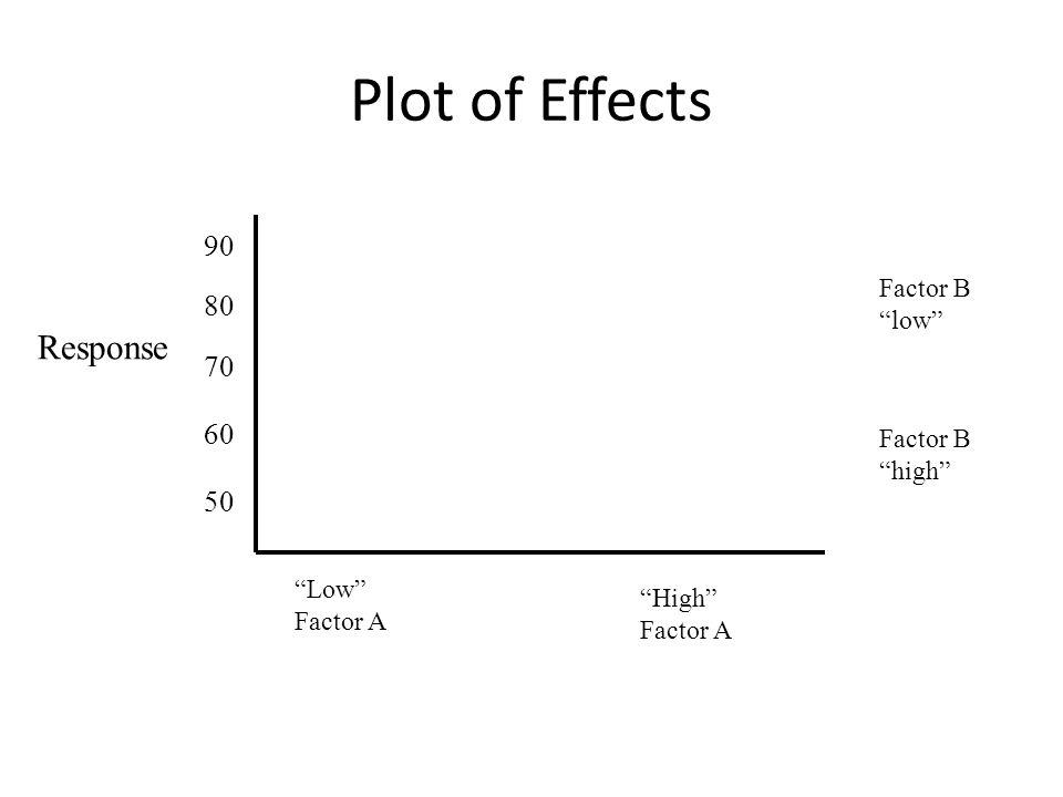 Plot of Effects Low Factor A High Factor A Factor B low Factor B high Response 90 80 70 60 50