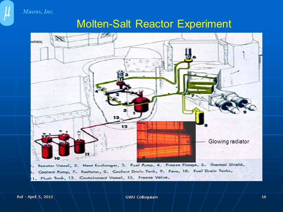 Rol - April 5, 2012 GWU Colloquium 16 Molten-Salt Reactor Experiment Muons, Inc. Glowing radiator