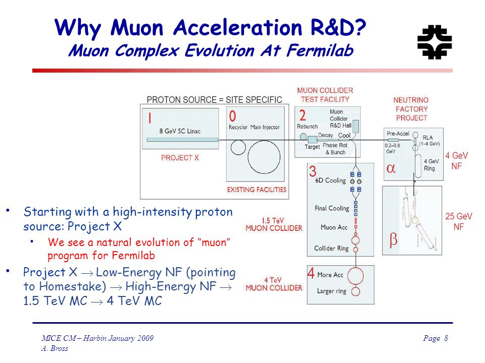 Page 8 MICE CM – Harbin January 2009 A. Bross Why Muon Acceleration R&D.