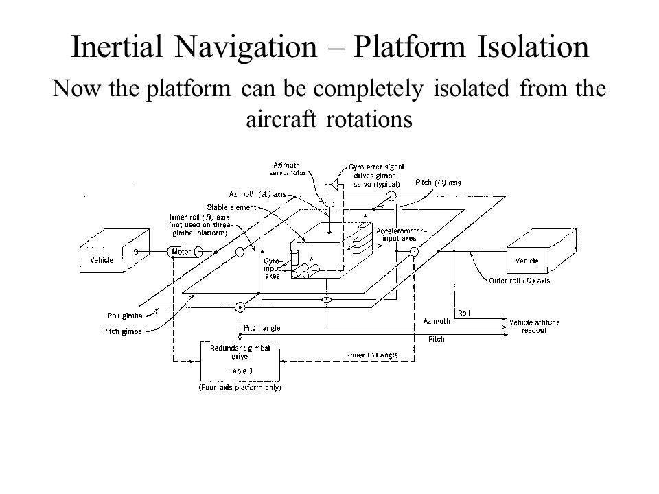 Inertial Navigation – Platform Isolation Now the platform can be completely isolated from the aircraft rotations