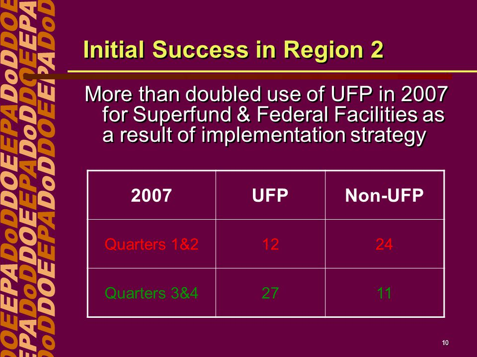 DOEEPADoDDOEEPADoDDOE EPADoDDOEEPADoDDOEEPA DoDDOEEPADoDDOEEPADoD 10 Initial Success in Region 2 More than doubled use of UFP in 2007 for Superfund & Federal Facilities as a result of implementation strategy 2007UFPNon-UFP Quarters 1&21224 Quarters 3&42711