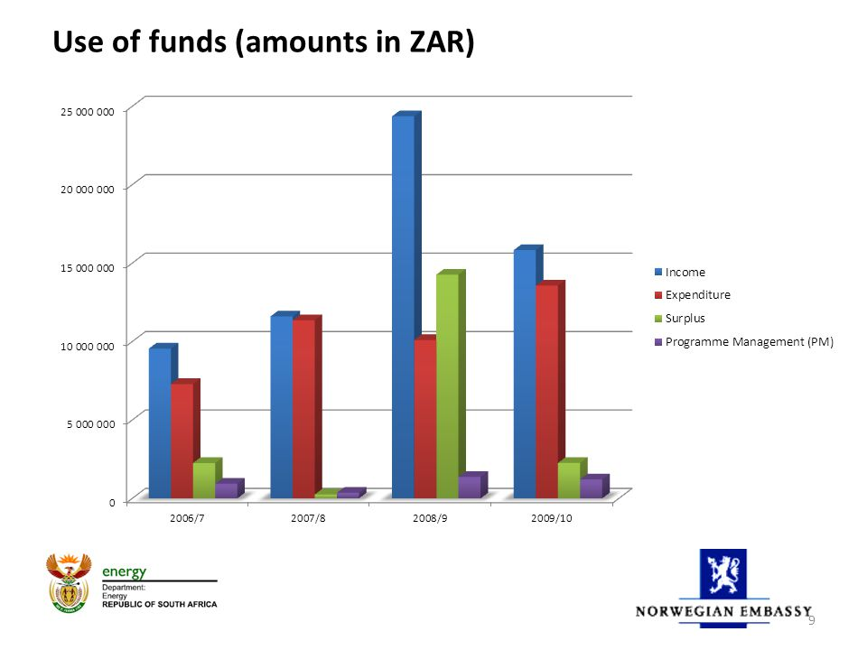Use of funds (amounts in ZAR) 9