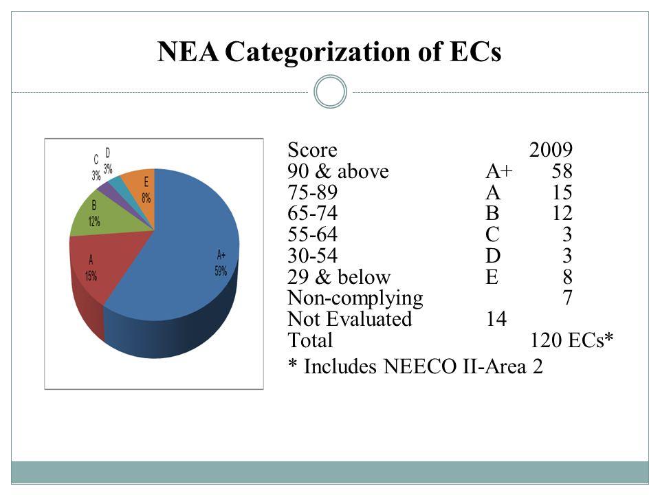 NEA Categorization of ECs Score 2009 90 & aboveA+58 75-89A15 65-74B12 55-64C 3 30-54D 3 29 & belowE 8 Non-complying 7 Not Evaluated14 Total 120 ECs* *