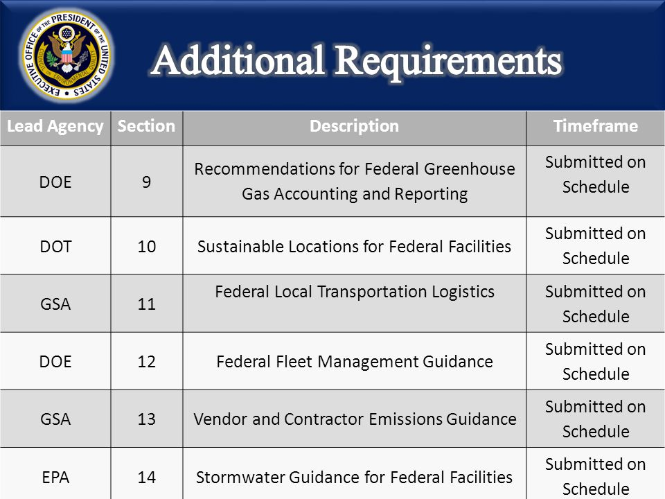 Lead AgencySectionDescriptionTimeframe DOE9 Recommendations for Federal Greenhouse Gas Accounting and Reporting Submitted on Schedule DOT10Sustainable
