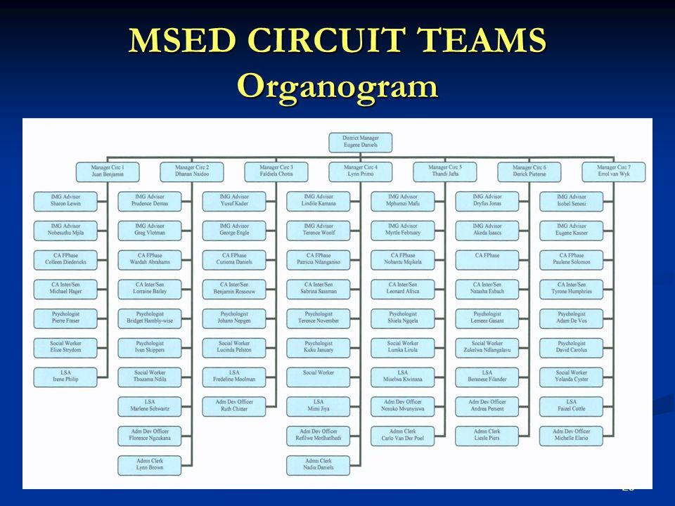 25 MSED CIRCUIT TEAMS Organogram