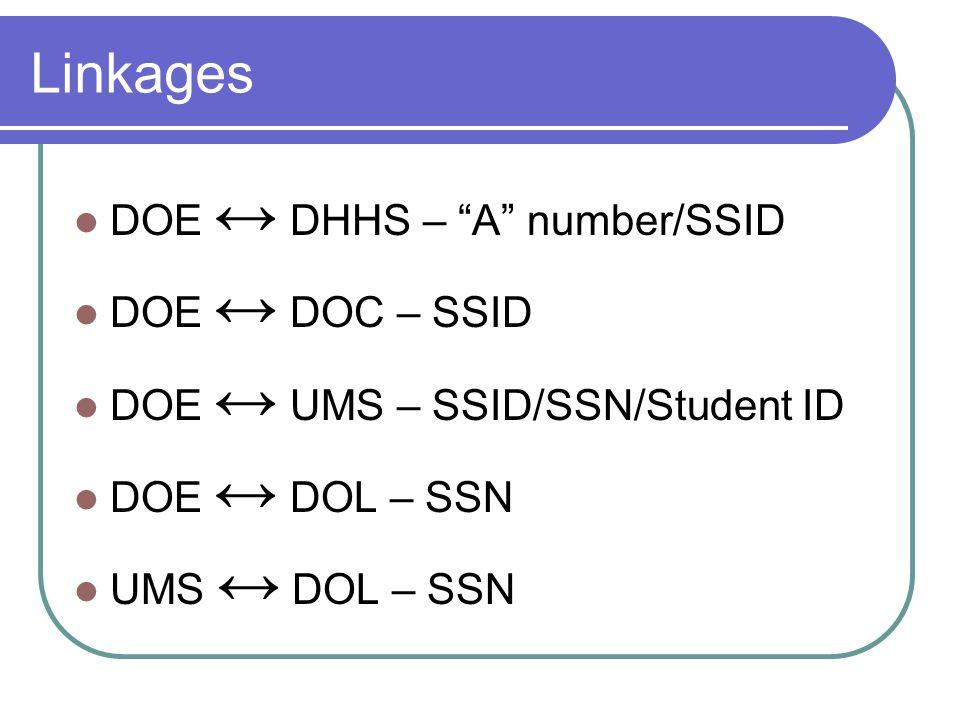 Linkages DOE ↔ DHHS – A number/SSID DOE ↔ DOC – SSID DOE ↔ UMS – SSID/SSN/Student ID DOE ↔ DOL – SSN UMS ↔ DOL – SSN