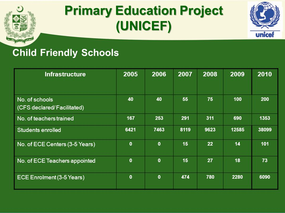 Infrastructure200520062007200820092010 No. of schools (CFS declared/ Facilitated) 40 5575100200 No. of teachers trained 1672532913116901353 Students e