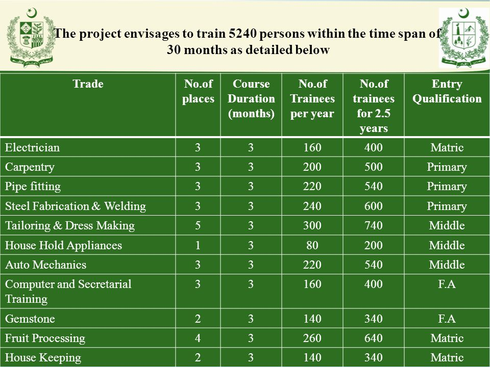 The project envisages to train 5240 persons within the time span of 30 months as detailed below TradeNo.of places Course Duration (months) No.of Train