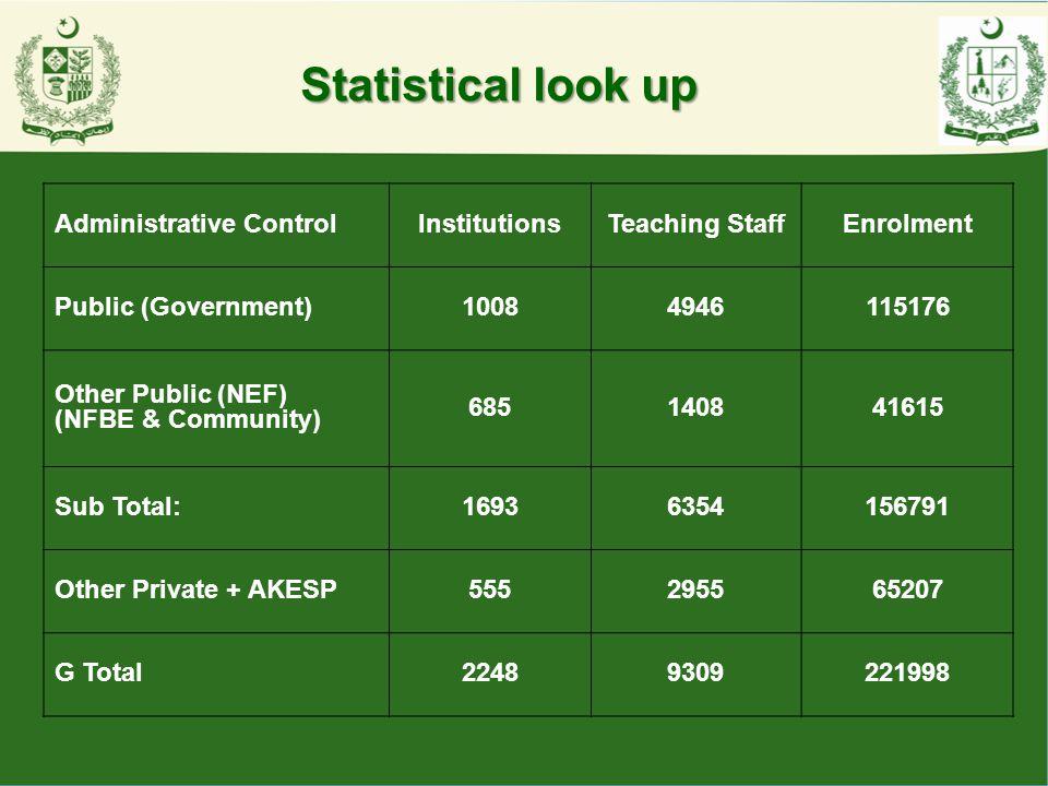 National Vocational & Technical Education Commission, Gilgit-Baltistan Prime Minister ' s Secretariat National Vocational & Technical Education Commission, Gilgit-Baltistan