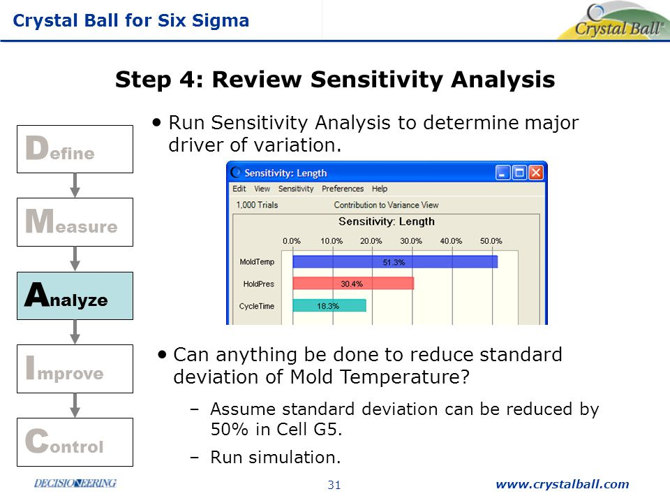 Crystal Ball for Six Sigma www.crystalball.com 31 Step 4: Review Sensitivity Analysis Run Sensitivity Analysis to determine major driver of variation.