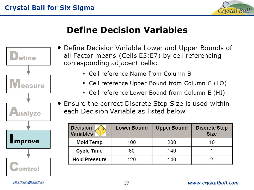 Crystal Ball for Six Sigma www.crystalball.com 37 Define Decision Variables Define Decision Variable Lower and Upper Bounds of all Factor means (Cells