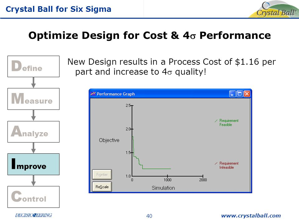 Crystal Ball for Six Sigma www.crystalball.com 40 Optimize Design for Cost & 4 Performance New Design results in a Process Cost of $1.16 per part and
