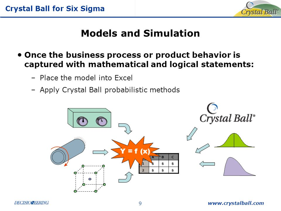 Crystal Ball for Six Sigma www.crystalball.com 30 Monte Carlo Simulation to Predict Variation Nominal Response of 64.59 mm close to target but 2% will fall out of the spec limits.