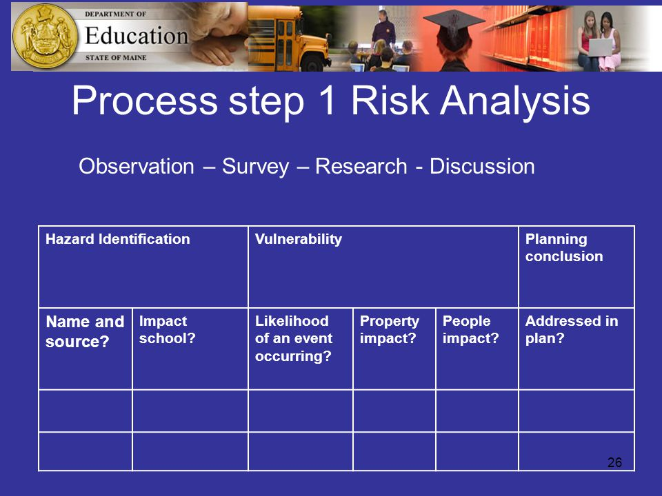 26 Process step 1 Risk Analysis Hazard IdentificationVulnerabilityPlanning conclusion Name and source.