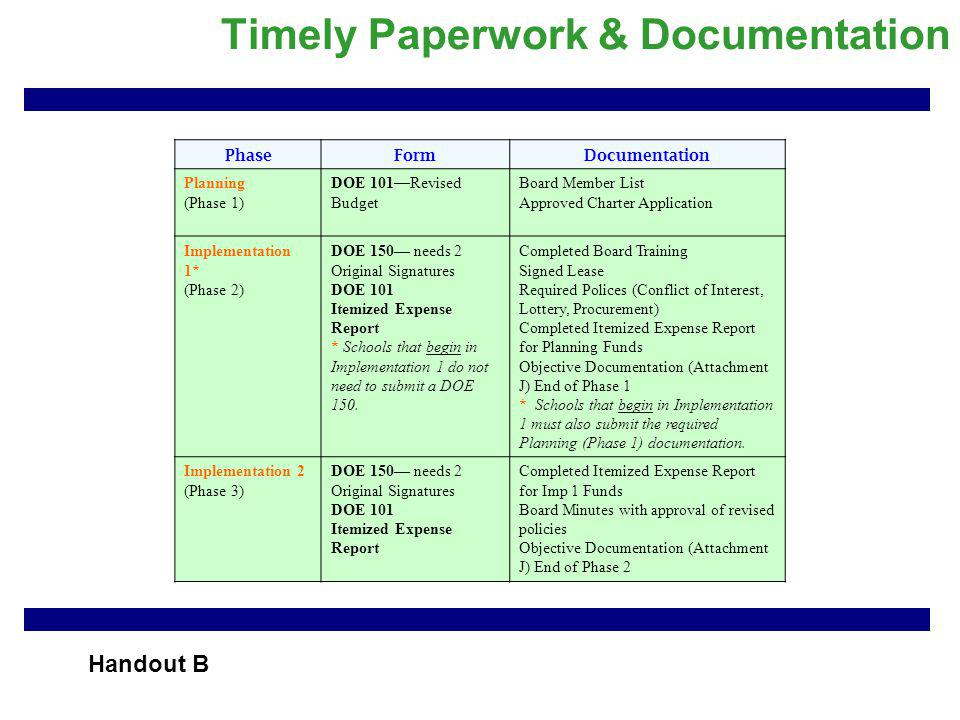 Timely Paperwork & Documentation PhaseFormDocumentation Planning (Phase 1) DOE 101—Revised Budget Board Member List Approved Charter Application Implementation 1* (Phase 2) DOE 150— needs 2 Original Signatures DOE 101 Itemized Expense Report * Schools that begin in Implementation 1 do not need to submit a DOE 150.