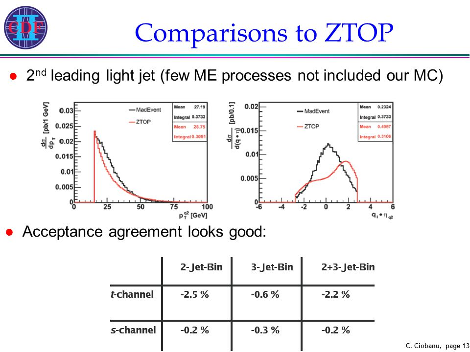 C. Ciobanu, page 13 l 2 nd leading light jet (few ME processes not included our MC) Comparisons to ZTOP l Acceptance agreement looks good: