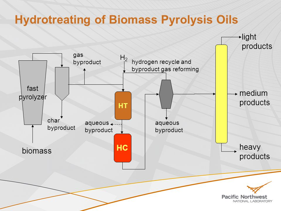 University of Maine Clayton Wheeler, Brian Frederick, William DeSisto Fluidized-bed fast pyrolysis 100 g/h hybrid cyclone/hot gas filter electrostatic precipitator whole biomass and biomass fractions Catalytic upgrading of bio-oil fundamental study of HDO by model compound tests novel catalyst synthesis