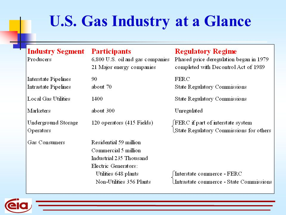 Source: Energy Information Administration, Office of Oil & Gas, EIAGIS-NG Geographic Information System U.S.