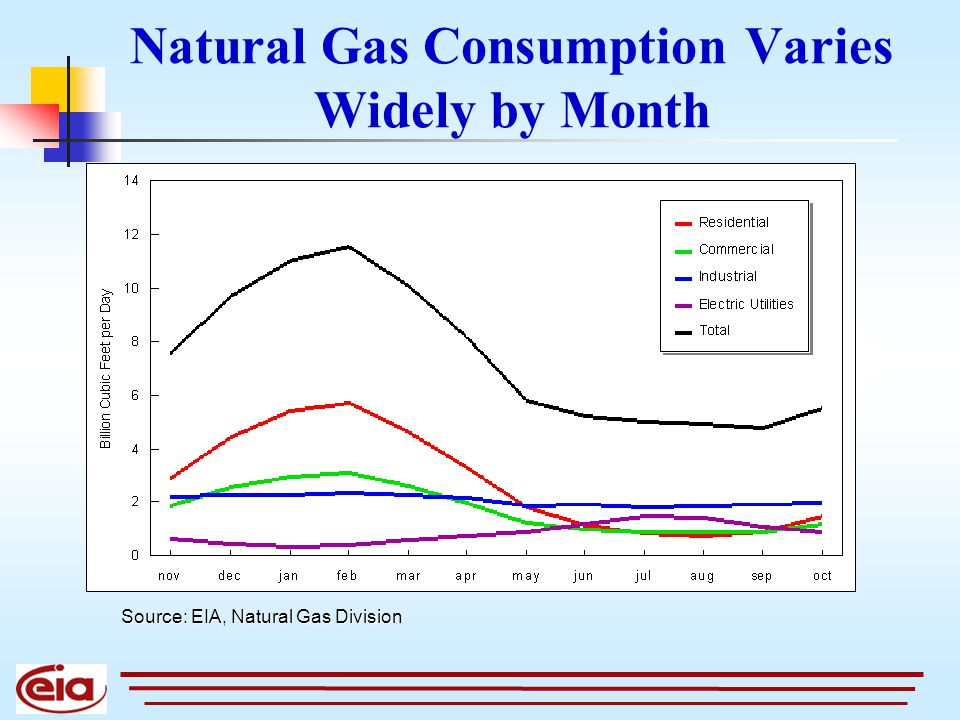Natural Gas Consumption Varies Widely by Month Source: EIA, Natural Gas Division