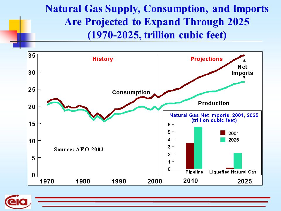 Natural Gas Supply, Consumption, and Imports Are Projected to Expand Through 2025 (1970-2025, trillion cubic feet)