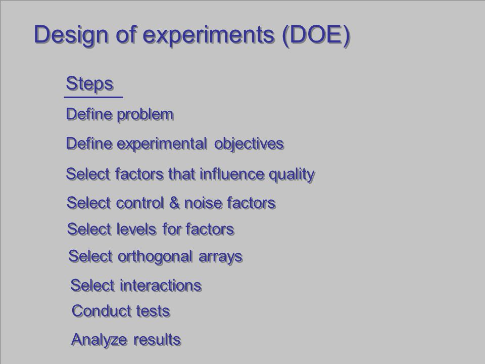 Design of experiments (DOE) Breadmaking problem: Level Factor 1 2 1.flour2 1/3 cups all-purpose2 1/3 cups special 2.sugar2 Tsp2 1/2 Tsp 3.salt1 tsp 1/2 tsp 4.butter1 Tsp1 Tsp margarine 5.milk1 cup homogenized1 cup low-fat 6.dry yeast1 tsp brand A1 tsp brand B Level Factor 1 2 1.flour2 1/3 cups all-purpose2 1/3 cups special 2.sugar2 Tsp2 1/2 Tsp 3.salt1 tsp 1/2 tsp 4.butter1 Tsp1 Tsp margarine 5.milk1 cup homogenized1 cup low-fat 6.dry yeast1 tsp brand A1 tsp brand B