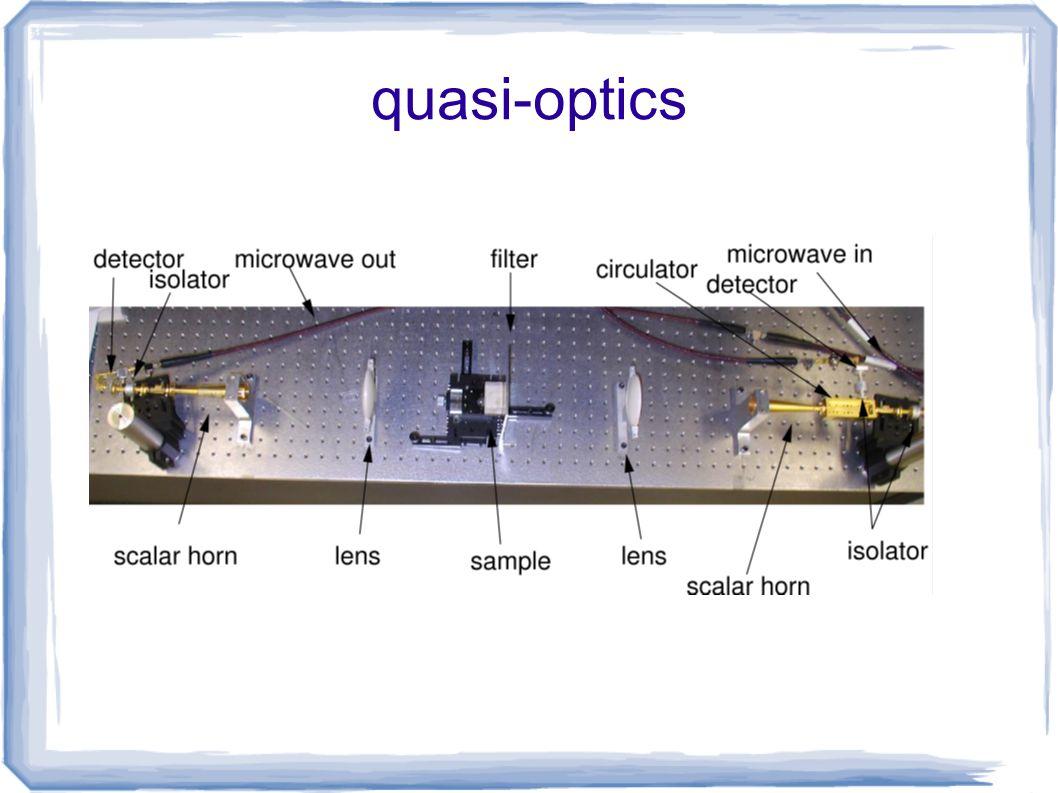 quasi-optics