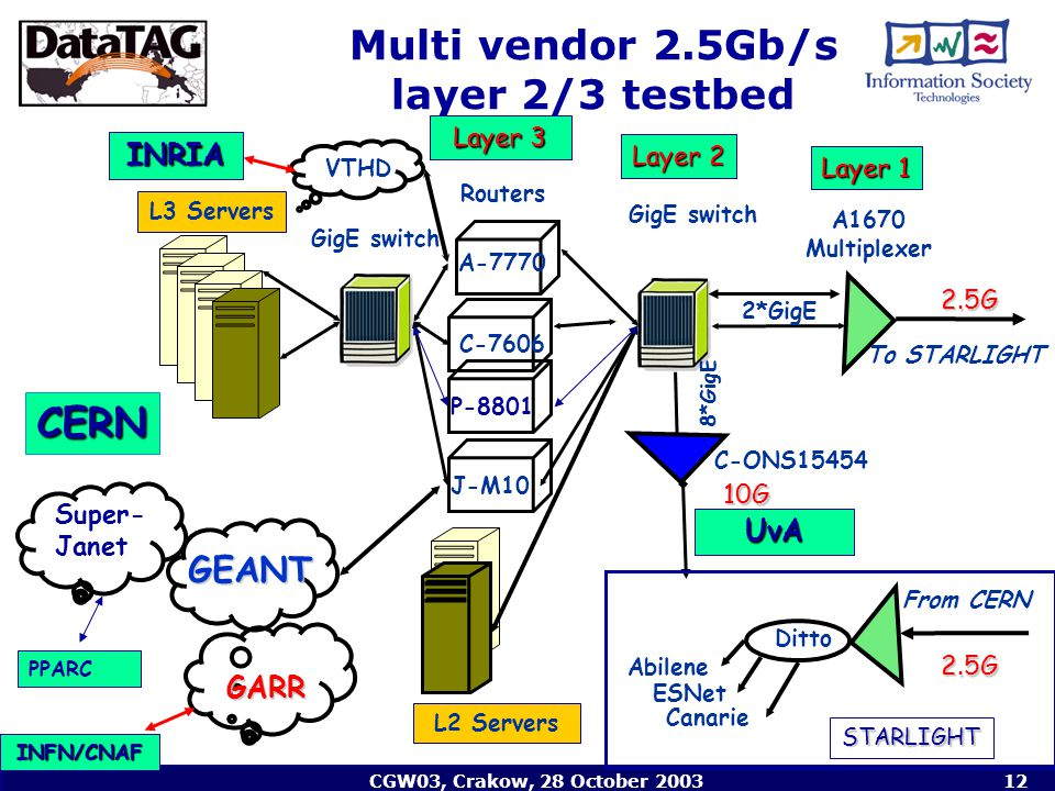 CGW03, Crakow, 28 October 200312 Multi vendor 2.5Gb/s layer 2/3 testbed GigE switch Routers L2 Servers A-7770 C-7606 J-M10 GigE switch L3 Servers A1670 Multiplexer 2*GigE To STARLIGHT From CERN Ditto C-ONS15454 GEANT VTHD Abilene ESNet Canarie Layer 3 Layer 2 Layer 1 2.5G 2.5G GARR INRIA INFN/CNAF 10G CERN UvA 8*GigE STARLIGHT PPARC Super- Janet P-8801