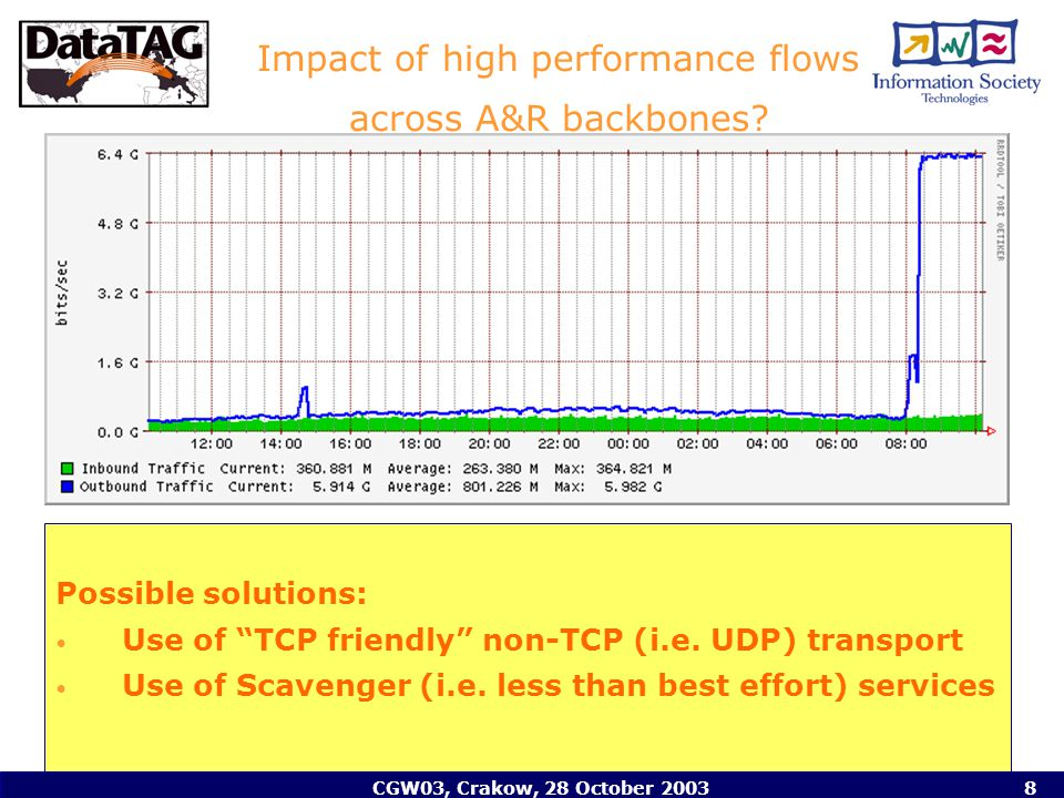 CGW03, Crakow, 28 October 20038 Impact of high performance flows across A&R backbones.