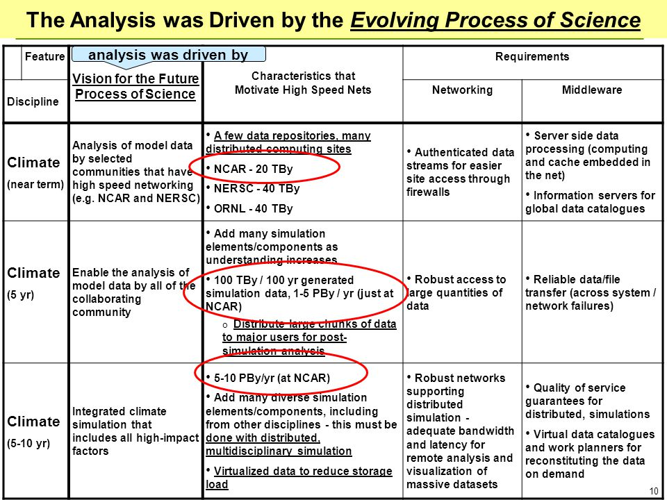 10 The Analysis was Driven by the Evolving Process of Science Feature Vision for the Future Process of Science Characteristics that Motivate High Speed Nets Requirements Discipline NetworkingMiddleware Climate (near term) Analysis of model data by selected communities that have high speed networking (e.g.